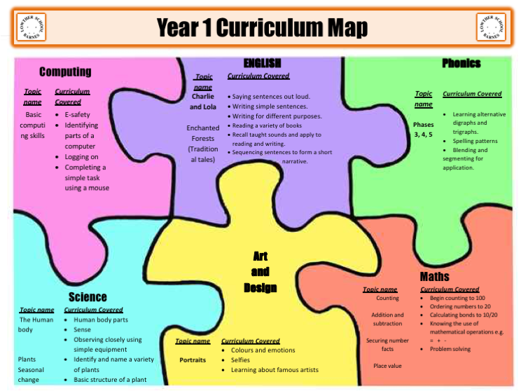 Year 1 Curriculum Map