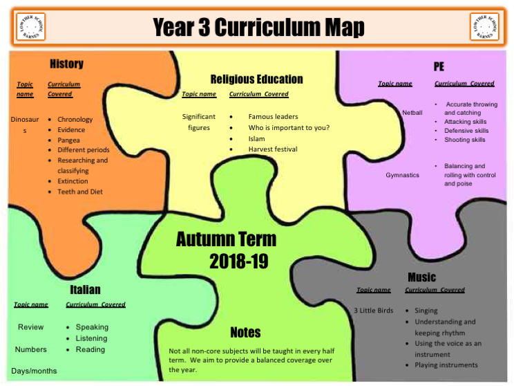 Year 3 Curriculum Map