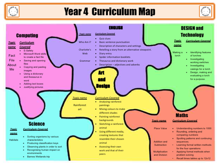 Year 4 Curriculum Map