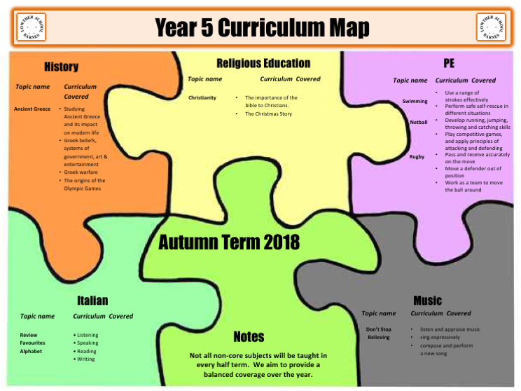Year 5 Curriculum Map